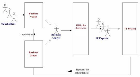 Uml Business Analysis Training