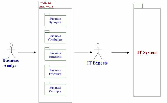 Uml training for ooad uml business analysis advanced uml domain what is the context of uml analysis and what tools does it use ccuart Choice Image